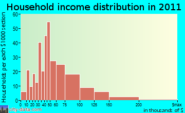 Waterford household income distribution