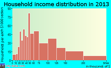 Waunakee household income distribution