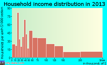 Bonita household income distribution