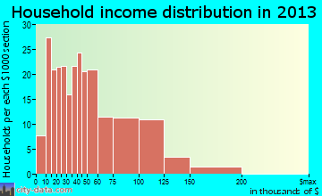 West Salem household income distribution