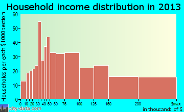 Whitefish Bay household income distribution