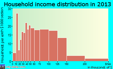 Boulder Creek household income distribution