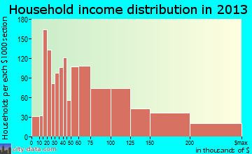 Brea household income distribution