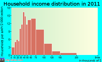 Wheaton household income distribution