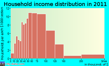 Dunkirk household income distribution