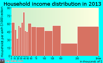 Calabasas household income distribution