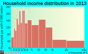 Camarillo household income distribution