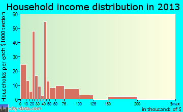 Camp Pendleton North household income distribution