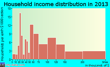 Cambrian Park household income distribution