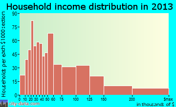 Cameron Park household income distribution