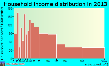 Campbell household income distribution