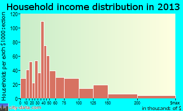 Capitola household income distribution