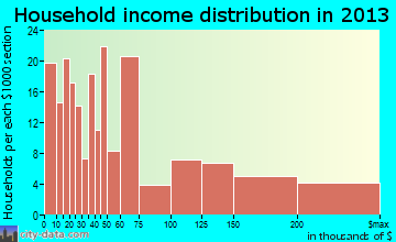 Carmel-by-the-Sea household income distribution