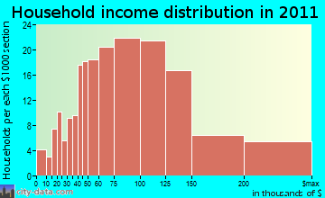 Briones household income distribution