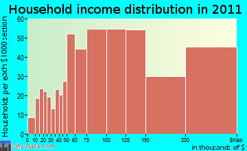 Tassajara household income distribution