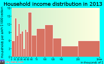 Bayside household income distribution