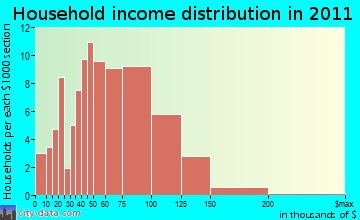 Eagle household income distribution