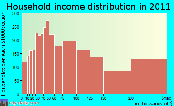 Palos Verdes household income distribution