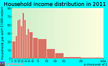 Burlington household income distribution