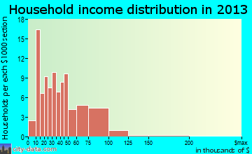 Cadott household income distribution