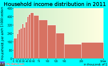 South Bay Cities household income distribution