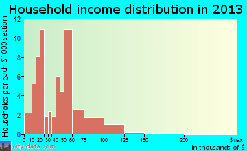 Coleman household income distribution