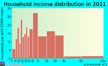 Cottage Grove household income distribution