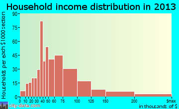DeForest household income distribution