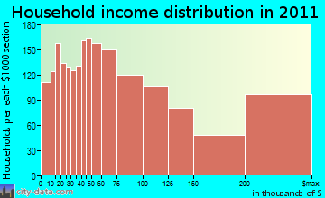 Southeast Marin household income distribution