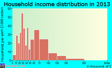Evansville household income distribution