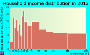 Fox Point household income distribution