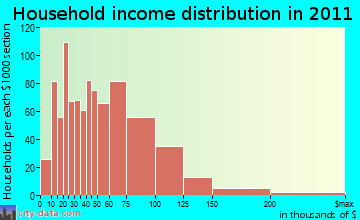 Howard household income distribution
