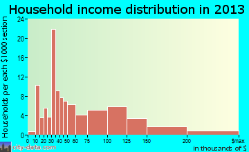 Kohler household income distribution