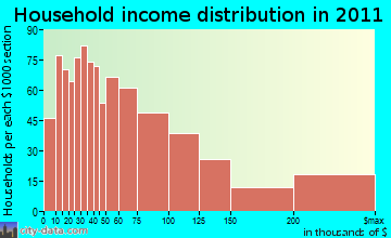 Carmel household income distribution