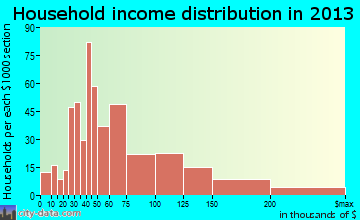 McFarland household income distribution
