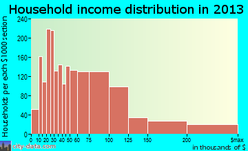 Menomonee Falls household income distribution