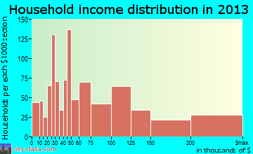 Mequon household income distribution