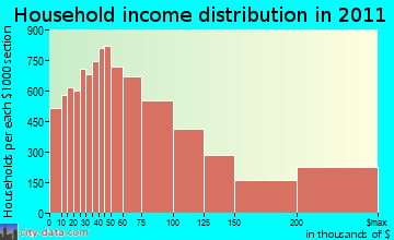 Central Coast household income distribution