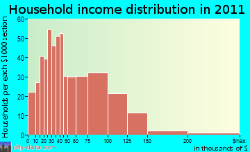 Mukwonago household income distribution
