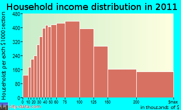 Trabuco, CA household income