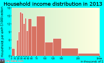 North Hudson household income distribution