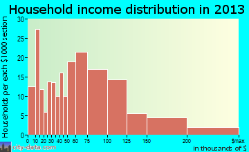 Meridianville household income distribution