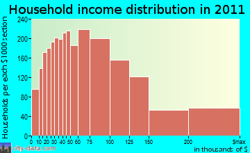 Loomis Basin-Folsom Lake household income distribution