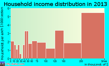 River Hills household income distribution