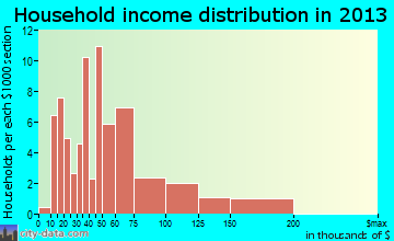 Diamondville household income distribution
