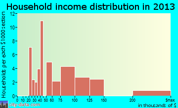 James Town household income distribution