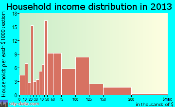 Kemmerer household income distribution