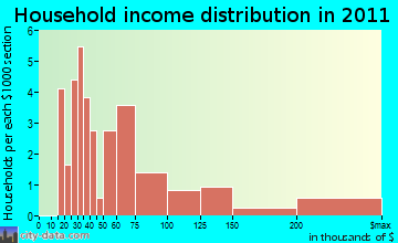 Washakie Ten household income distribution
