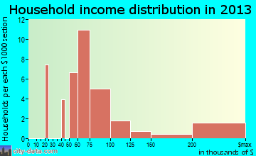 Wilson household income distribution