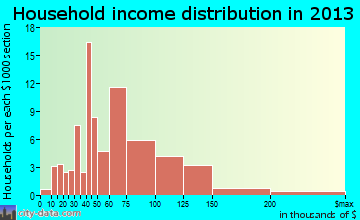 Bar Nunn household income distribution